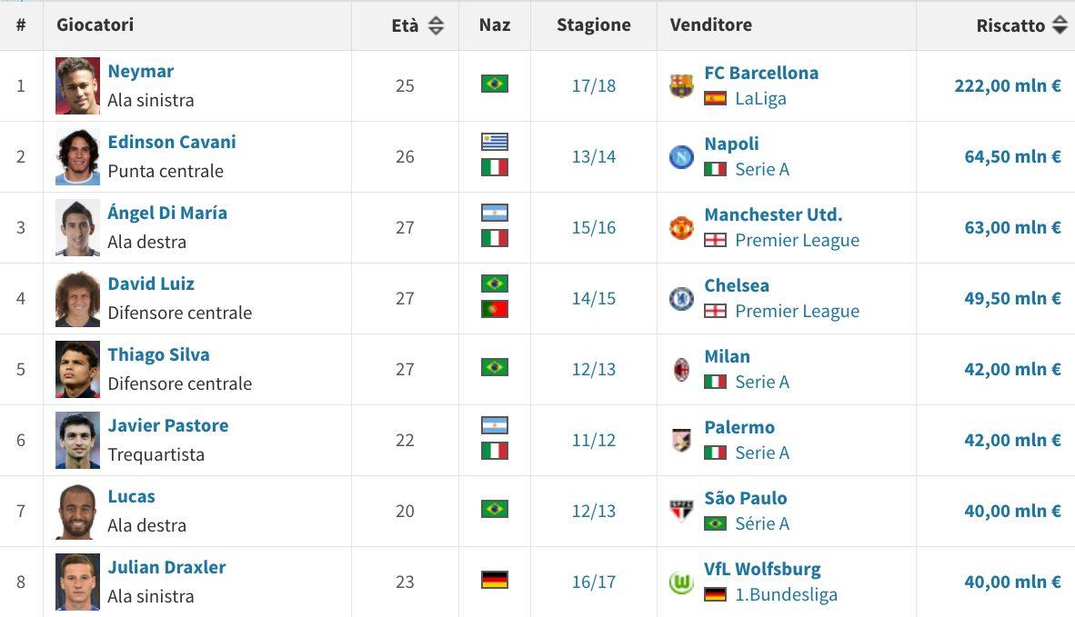 Gli acquisti record del PSG (Transfermarkt.it)