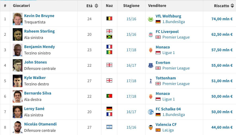 Gli acquisti record della storia recente del Manchester City (Transfermarkt.it)