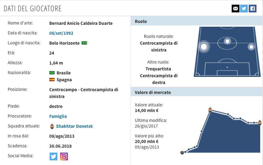 Il profilo di Bernard (Transfermarkt.it)