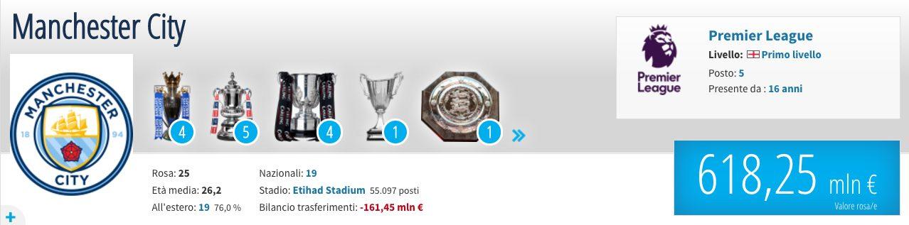 Il valore di mercato del Man City (Transfermarkt.it)