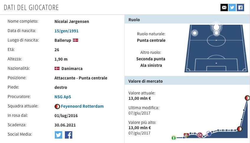 Il profilo di Jorgensen (Transfermarkt.it)
