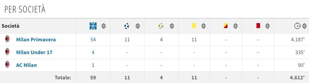 Il rendimento del ragazzo in maglia Milan (Transfermarkt.it)