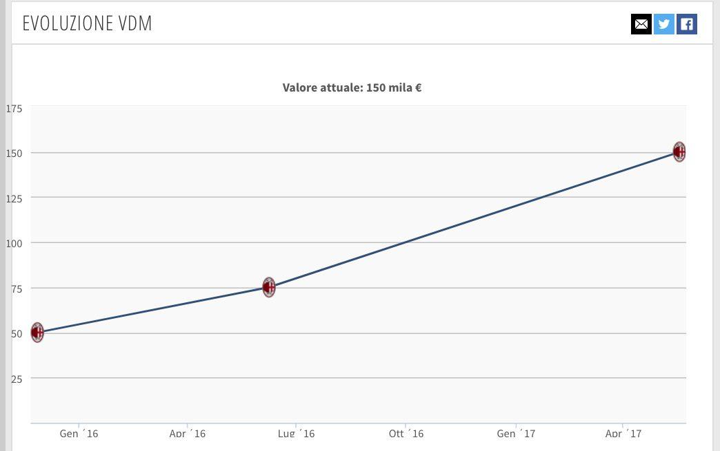 L'evoluzione del valore di mercato di Zanellato (Transfermarkt.it)