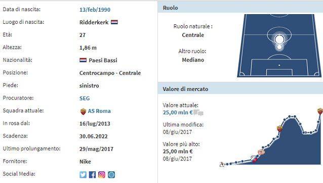 I l profilo di Strootman (fonte: transfermarkt.it)