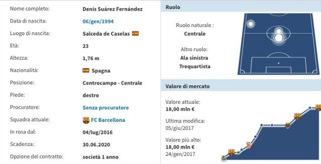 La scheda di Denis Suarez (Transfermarkt)