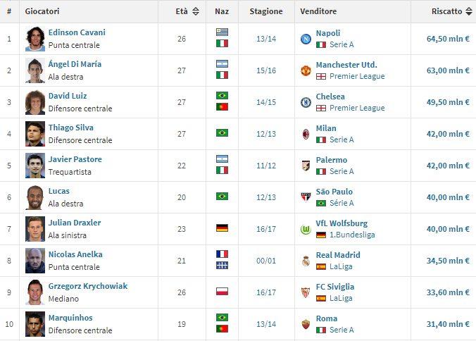 I 10 acquisti più costosi di sempre del Psg prima di Neymar (fonte: transfermarkt.it)