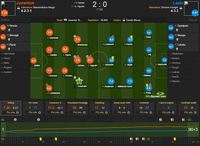 I dettagli statistici di Juve–Lazio del maggio scorso (whoscored.com)