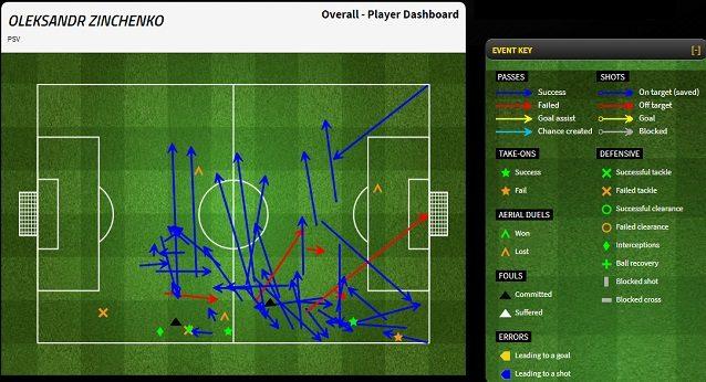 Tocchi e movimenti di Zinchenko, con il Psv, in Champions contro l'Atletico Madrid. Emerge lo stile di un giocatore che rientra, va sul fondo e tende ad accentrarsi con e senza palla