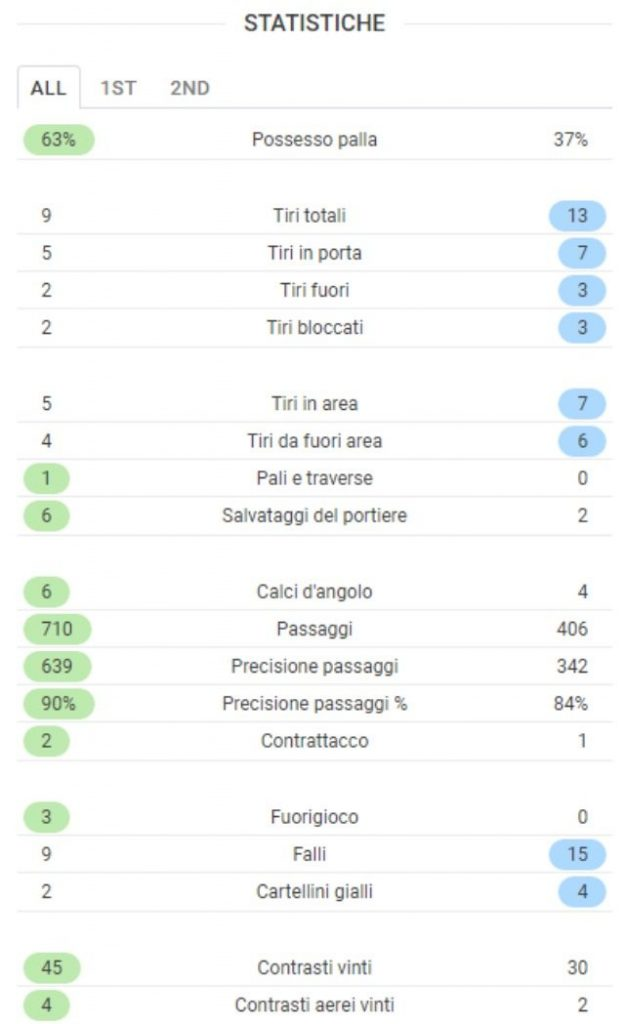 I dati finale di Barcellona–Juventus da SofaScore