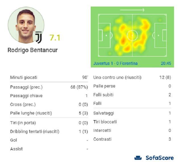 La partita di Rodrigo Bentancur contro la Fiorentina (fonte Sofascore.com)
