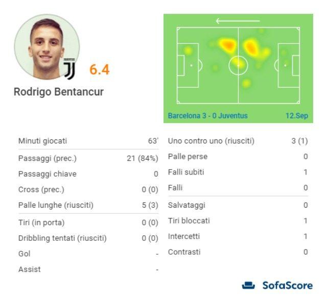 I numeri di Bentancur nella gara contro il Barcellona da SofaScore