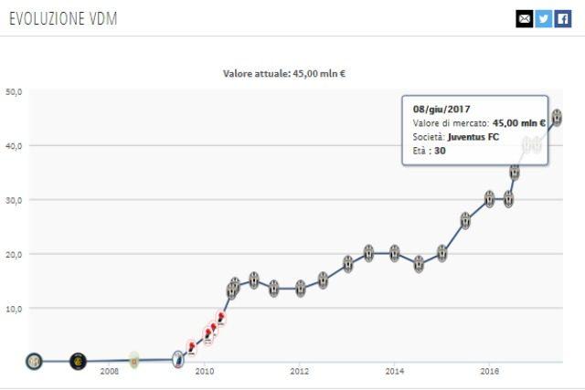 Evoluzione valore di mercato Bonucci da Transfermakt