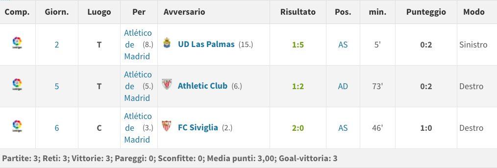 il rendimento di Carrasco nella Liga (Transfermarkt.it)