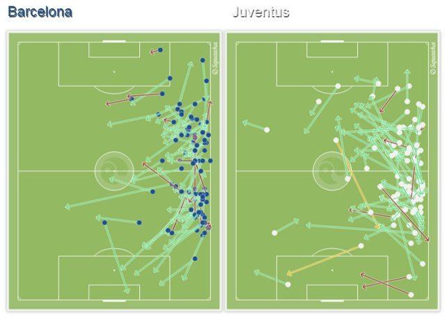 La condotta di gioco delle fasce, destra e sinistra di Barcellona e Juventus (Squawka.com)