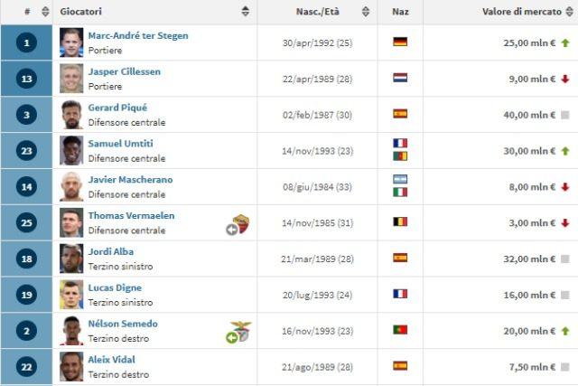 Il reparto difensivo del Barcellona da Transfermarkt