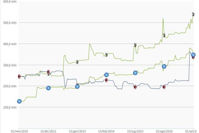 Mercato, evoluzione del valore delle rose: scatto Milan, podio con Juve e Napoli