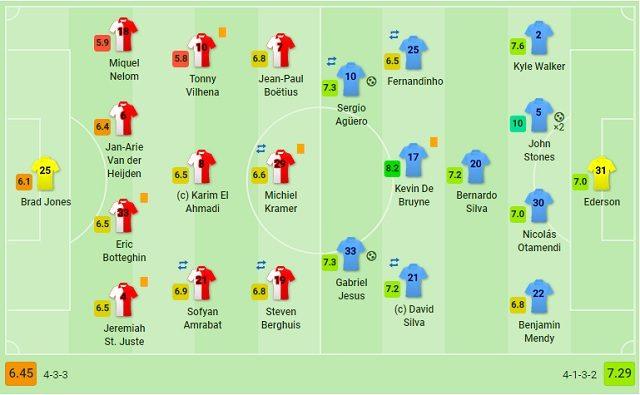 Le valutazioni delle formazioni titolari di Feyenoord e Manchester City (fonte Sofascore.com)