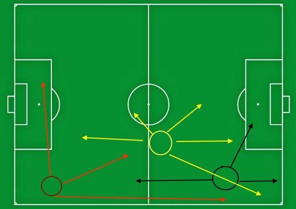 Florenzi nelle 3 possibili posizioni in campo: terzino (rosso), mezz'ala (giallo) ed esterno alto (nero).