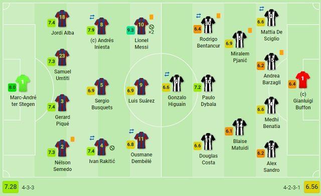 Lundici iniziale schierato da Max Allegri contro il Barcellona (Sofascore.com)