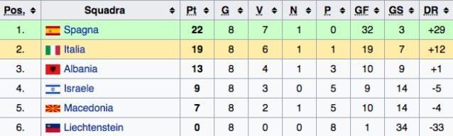 Qualificazioni Mondiale Russia 2018, la classifica dell'Italia nel Girone G