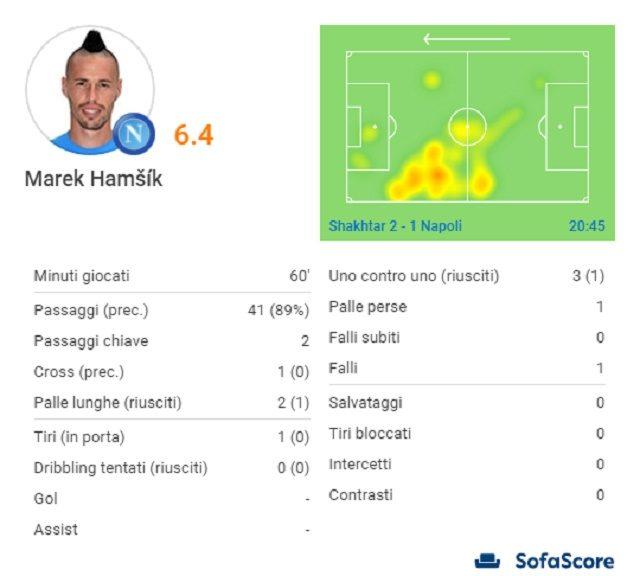 Le statistiche di Hamsik (Sofascore.com)