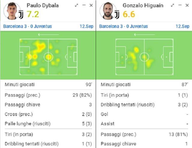 I movimenti medi e le statistiche di Higuain e Dybala (Sofascore.com)