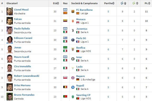 La top 10, ad oggi, dei migliori marcatori d'Europa (Transfermarkt)