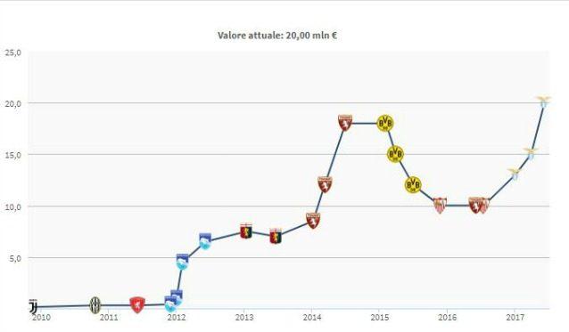L'evoluzione del valore di mercato di Immobile (Transfermarkt)