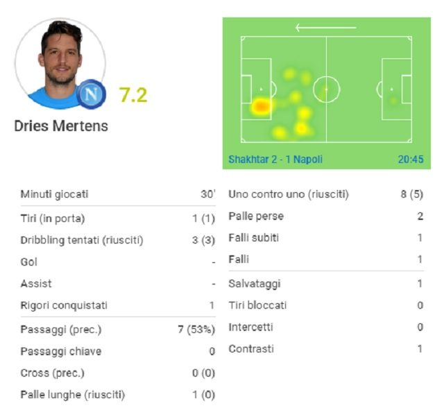 Le statistiche di Dries Mertens contro lo Shakhtar Donetsk (fonte Sofascore.com)