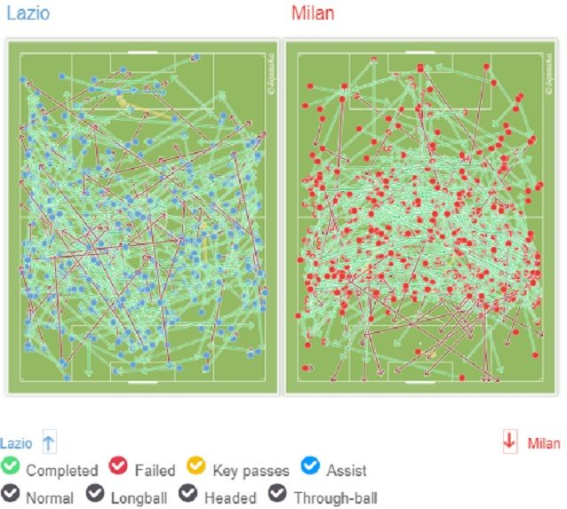 I tocchi di Lazio e Milan. I biancocelesti privilegiano gli attacchi da sinistra, il Milan troppo sterile