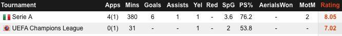 I numeri di Dries Mertens della stagione 2017/2018. (whoscored.com)
