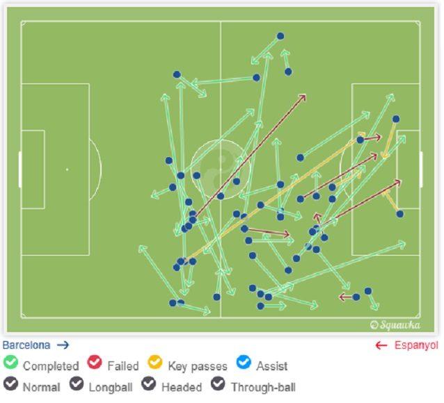 I passaggi di Messi contro l'Espanyol