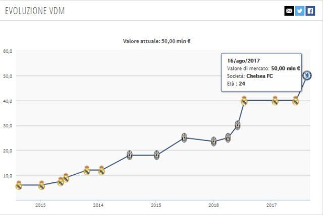 Evoluzione valore di mercato Morata da Transfermakt