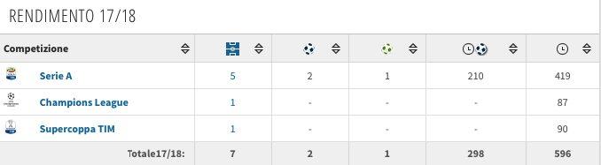 I numeri di Gonzalo Higuain alla quinta giornata di campionato. (transfermarkt.it)