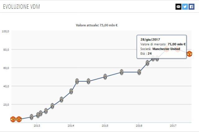 Evoluzione valore di mercato Pogba da Transfermakt
