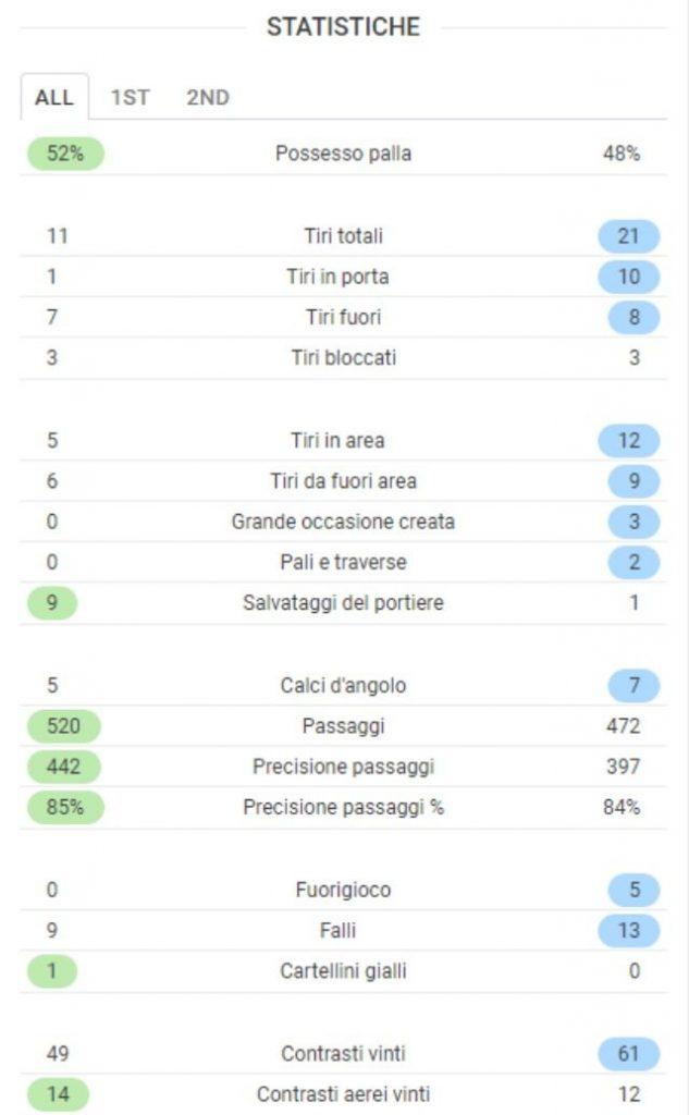 Le statistiche finali di Roma–Atletico Madrid da SofaScore