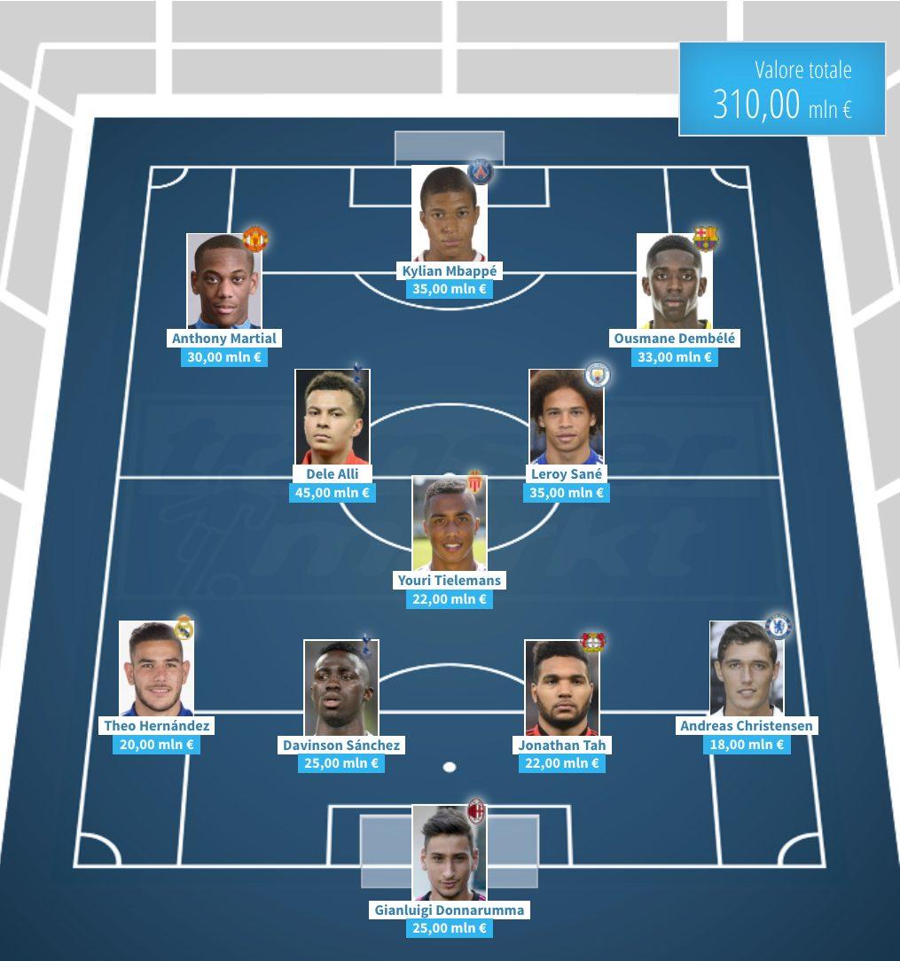 La Top 11 degli Under 21 più forti, promettenti e preziosi d'Europa (Transfermarkt.it)