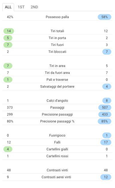Le statistiche complete di Udinese–Genoa (Sofascore.com)