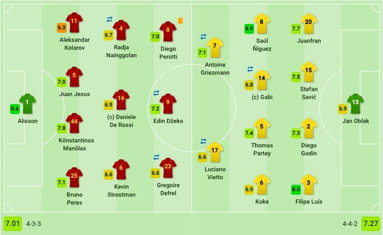 Le formazioni di Roma e Atletico Madrid Sofascore.com)