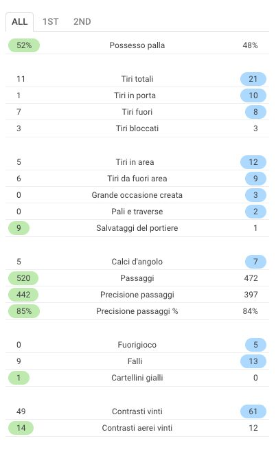 Le statistiche di Roma–Atletico Madrid (Sofascore.com)