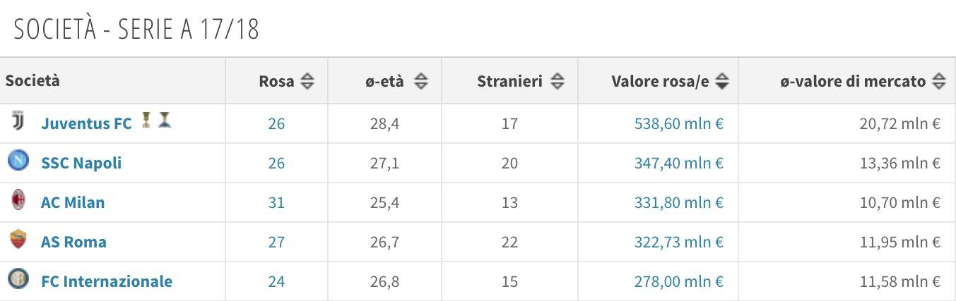 Le top 5 per valore di mercato nella nostra Serie A (Transfermarkt.it)