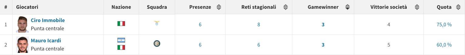 il rendimento di Icardi e Immobile in questo avvio di stagione in Serie A (Transfermarkt.it)