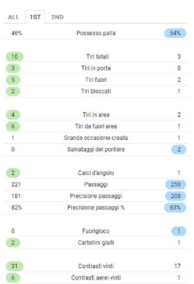 Statistiche alla fine del primo tempo di Bologna–Inter (fonte Sofascore.com)
