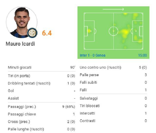 La gara di Icardi contro il Genoa (fonte Sofascore.com)