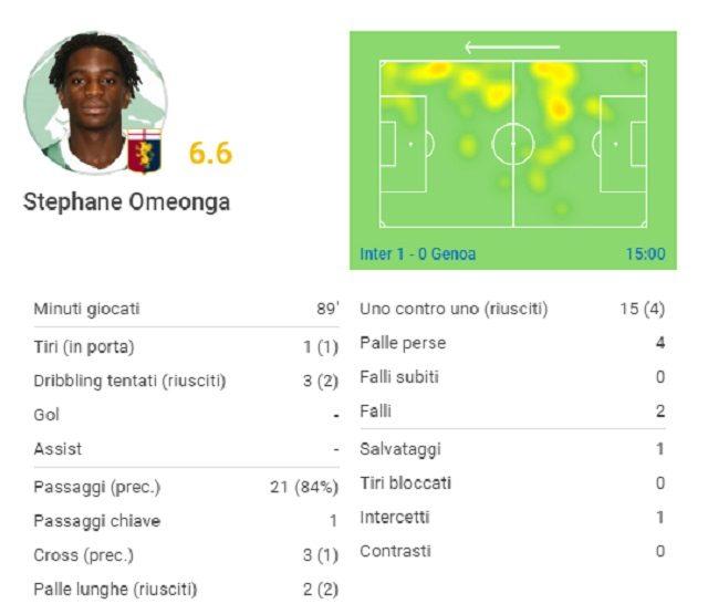 La gara di Omeonga contro l'Inter (fonte Sofascore.com)