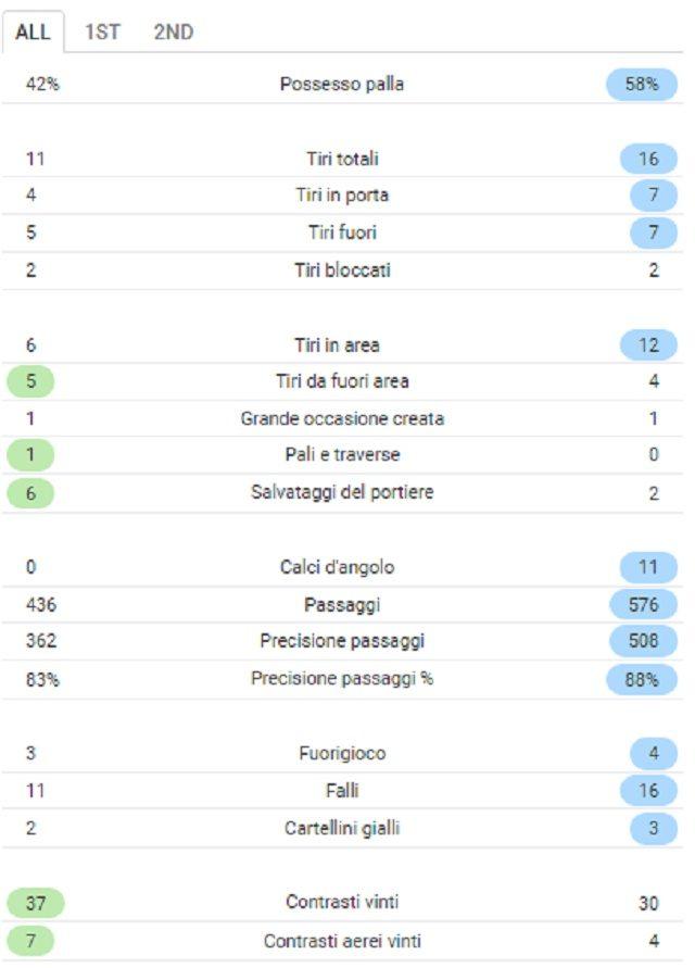 Le statistiche di Shakhtar–Napoli (Sofascore.com)