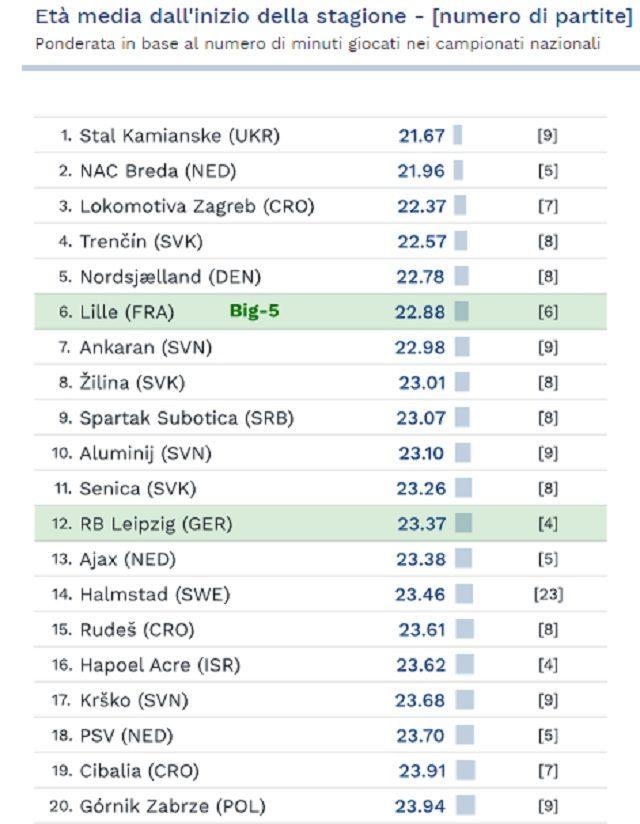 Le prime 20 posizioni della classifica dei club più giovani d'Europa (fonte Cies)