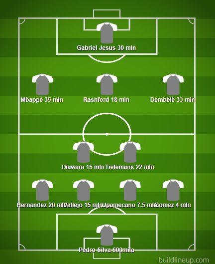 La Top 11 degli Under 21 di Champions League per maggior valore di mercato. Una formazione da 200 milioni di euro (Buildlineup.com)
