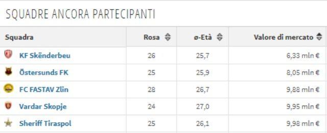 I 5 club con il valore di mercato della rosa più basso in Europa League da Transfermarkt