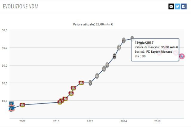 Evoluzione valore di mercato Vidal da Transfermakt